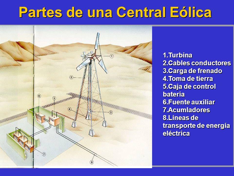 Partes de una Central Eólica 1.Turbina 2.Cables conductores 3.Carga de frenado 4.Toma de tierra 5.Caja de control bateria 6.Fuente auxiliar 7.Acumlado