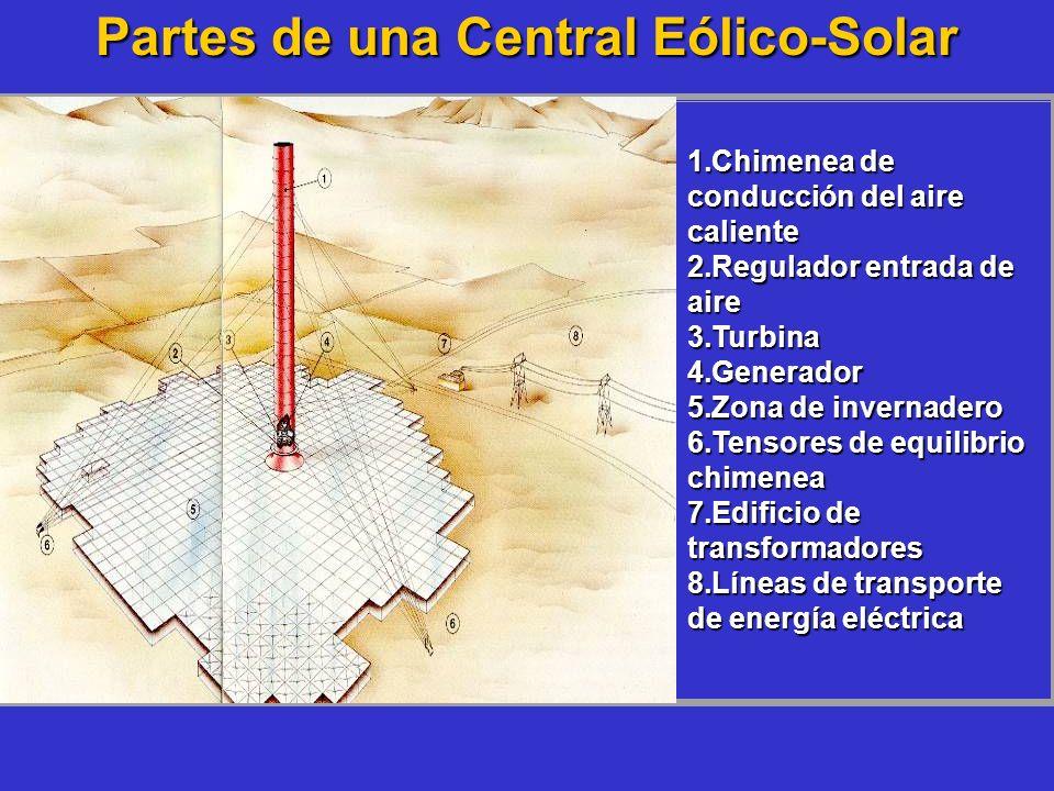 Partes de una Central Eólico-Solar 1.Chimenea de conducción del aire caliente 2.Regulador entrada de aire 3.Turbina 4.Generador 5.Zona de invernadero