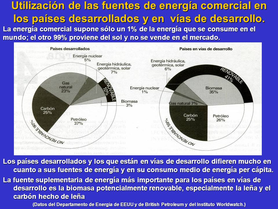 Utilización de las fuentes de energía comercial en los países desarrollados y en vías de desarrollo. Los países desarrollados y los que están en vías