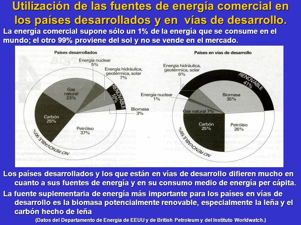 Campo de aplicación del calentador solar RESIDENCIAL.- Baño, Jacuzzi, Cocina, Lavadoras Automáticas, Albercas, etc.