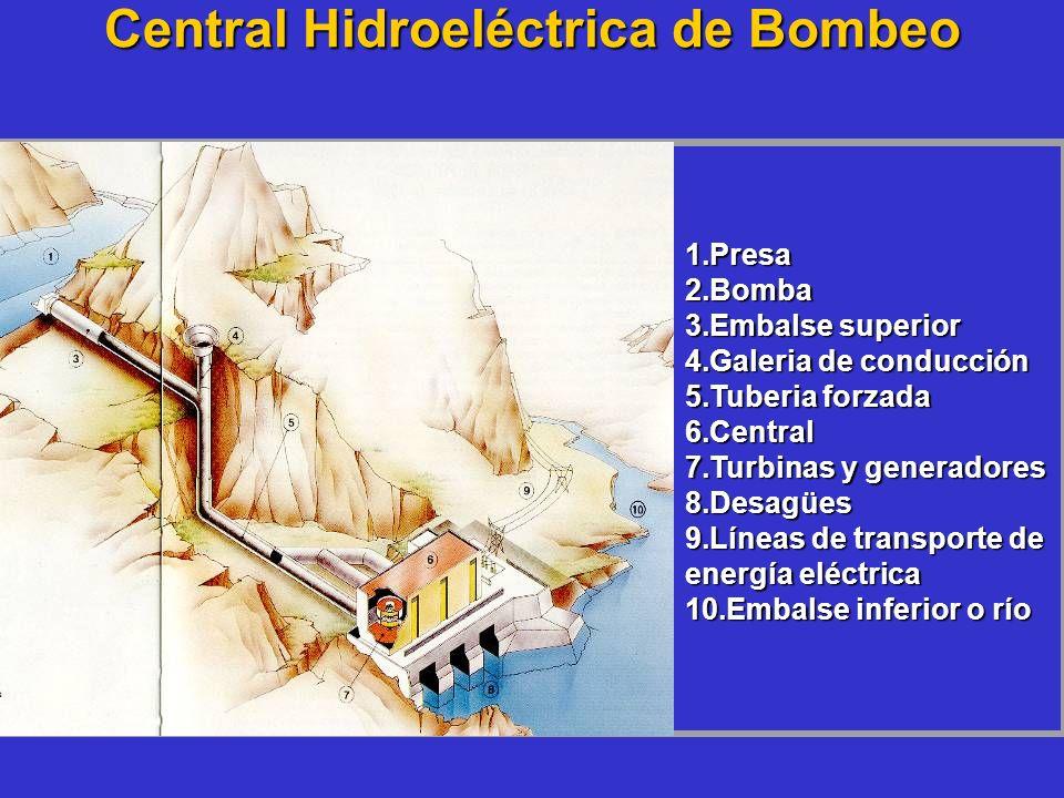 Central Hidroeléctrica de Bombeo 1.Presa 2.Bomba 3.Embalse superior 4.Galeria de conducción 5.Tuberia forzada 6.Central 7.Turbinas y generadores 8.Des