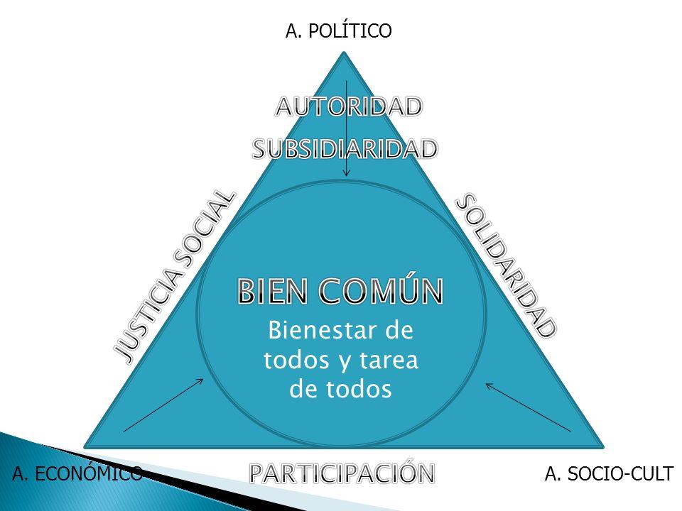 Bienestar de todos y tarea de todos A. POLÍTICO A. ECONÓMICOA. SOCIO-CULT