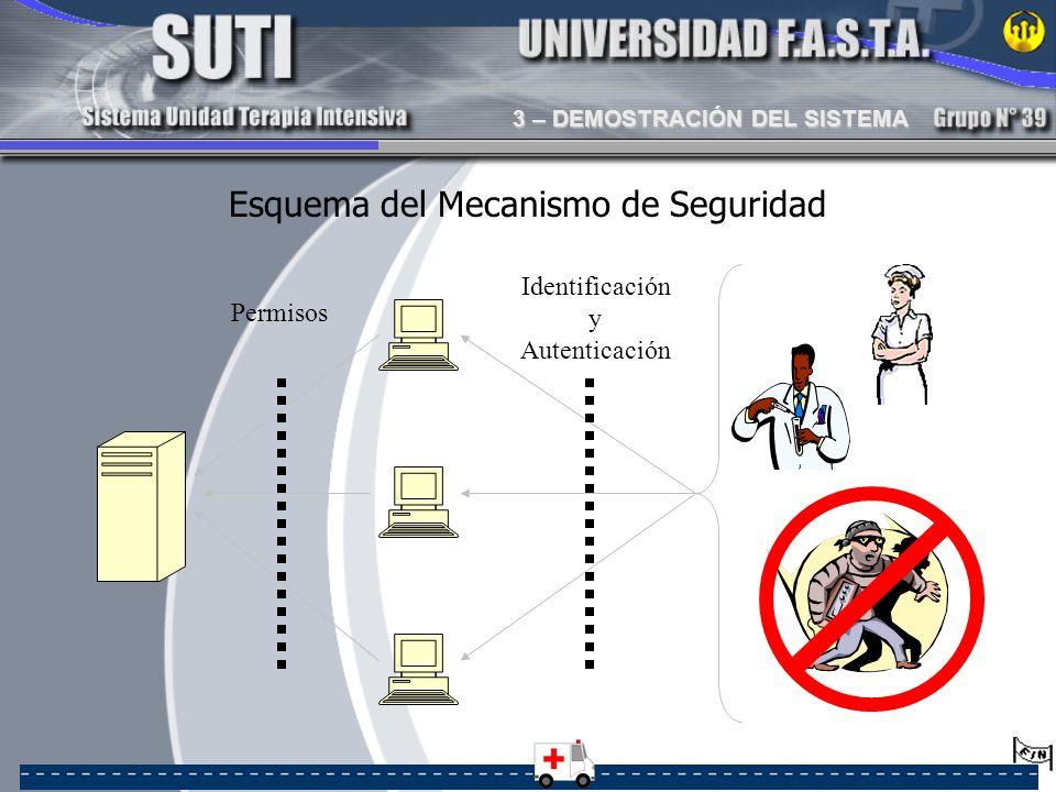 Esquema del Mecanismo de Seguridad Identificación y Autenticación Permisos 3 – DEMOSTRACIÓN DEL SISTEMA