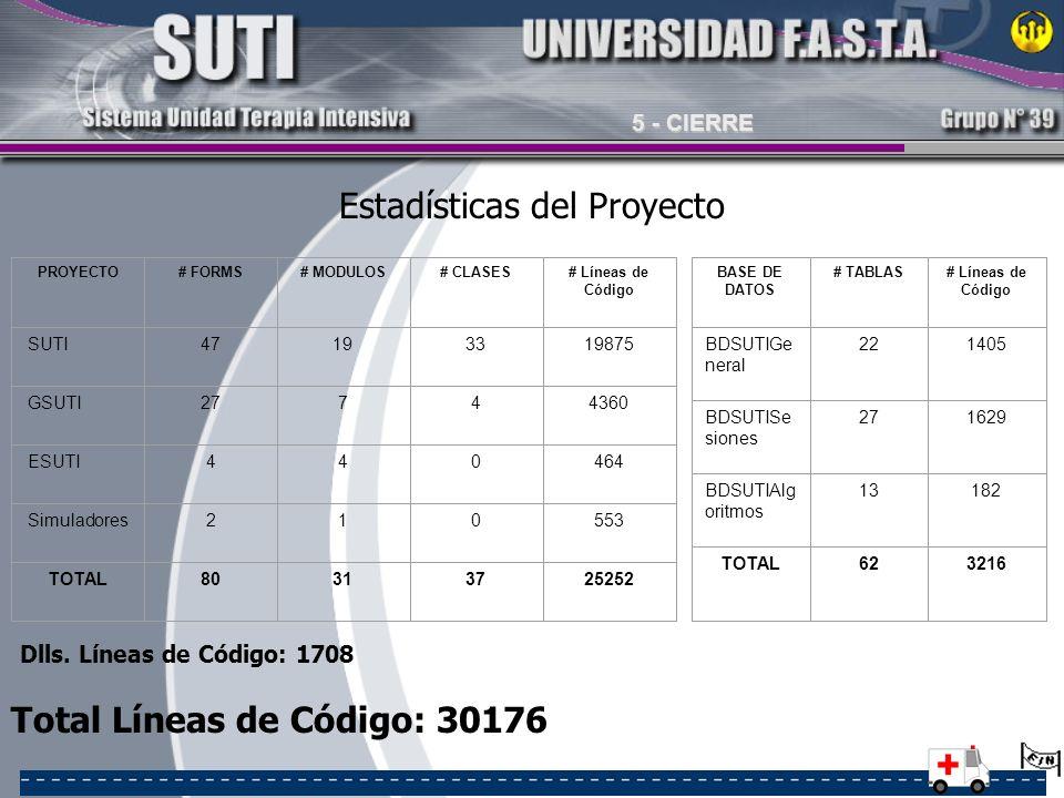 Estadísticas del Proyecto PROYECTO# FORMS# MODULOS# CLASES# Líneas de Código SUTI47193319875 GSUTI27744360 ESUTI440464 Simuladores210553 TOTAL80313725