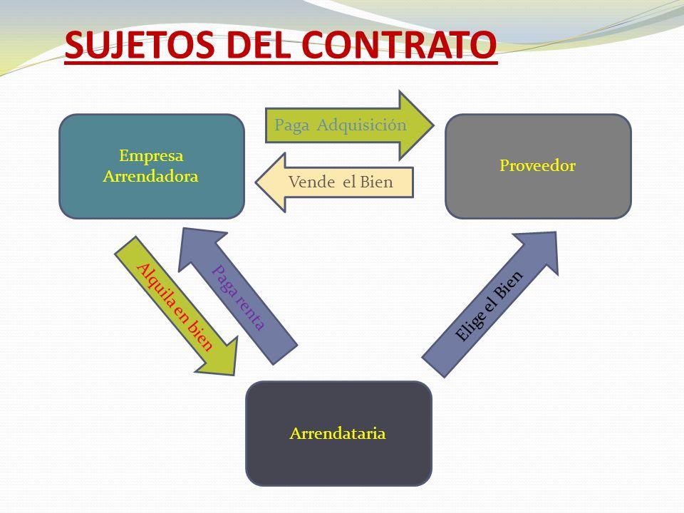 Arrendataria Empresa Arrendadora Proveedor Alquila en bien Paga renta Paga Adquisición Vende el Bien Elige el Bien SUJETOS DEL CONTRATO