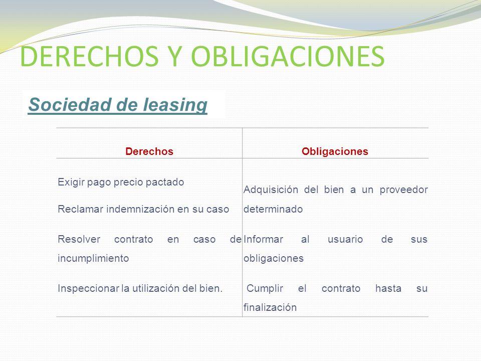 DERECHOS Y OBLIGACIONES DerechosObligaciones Exigir pago precio pactado Reclamar indemnización en su caso Resolver contrato en caso de incumplimiento