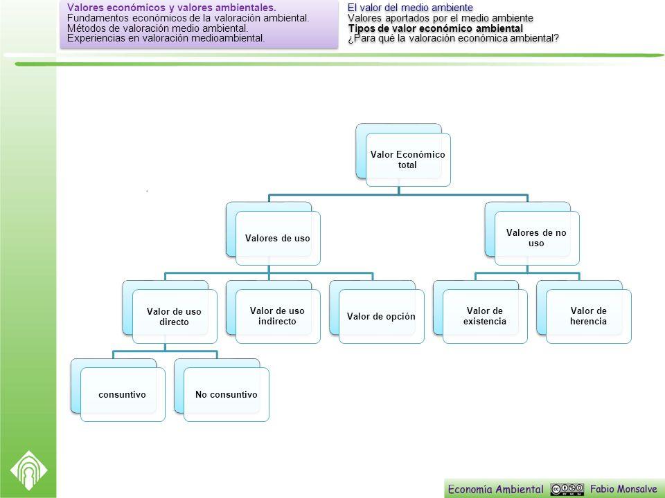Valor Económico total Valores de uso Valor de uso directo consuntivoNo consuntivo Valor de uso indirecto Valor de opción Valores de no uso Valor de ex