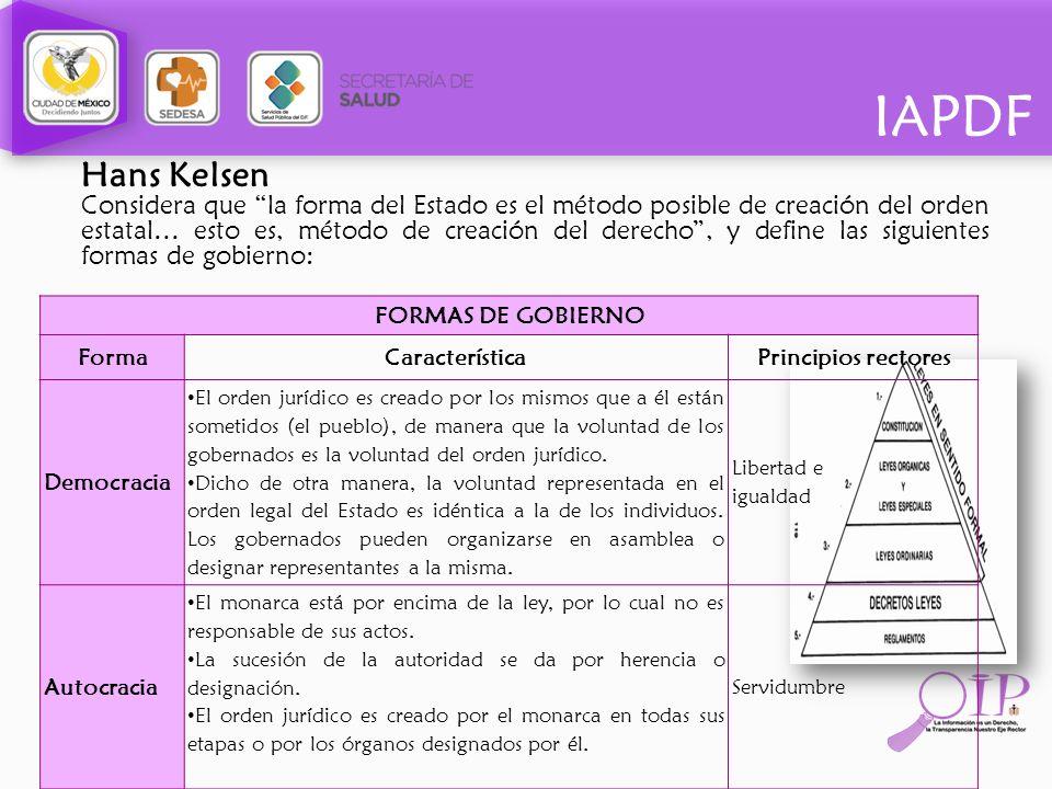 IAPDF Hans Kelsen Considera que la forma del Estado es el método posible de creación del orden estatal… esto es, método de creación del derecho, y def