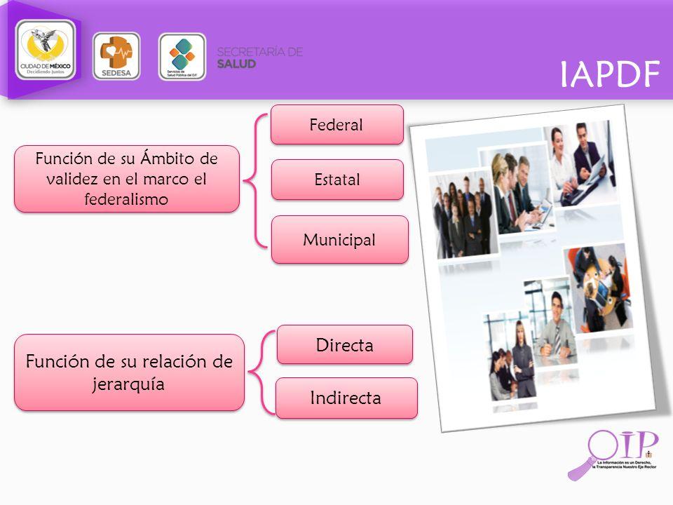 IAPDF Federal Función de su Ámbito de validez en el marco el federalismo Estatal Municipal Función de su relación de jerarquía Directa Indirecta