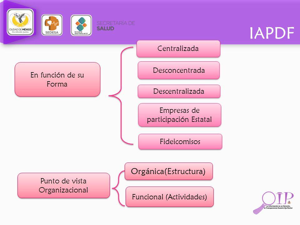 IAPDF En función de su Forma Centralizada Desconcentrada Descentralizada Empresas de participación Estatal Fideicomisos Punto de vista Organizacional