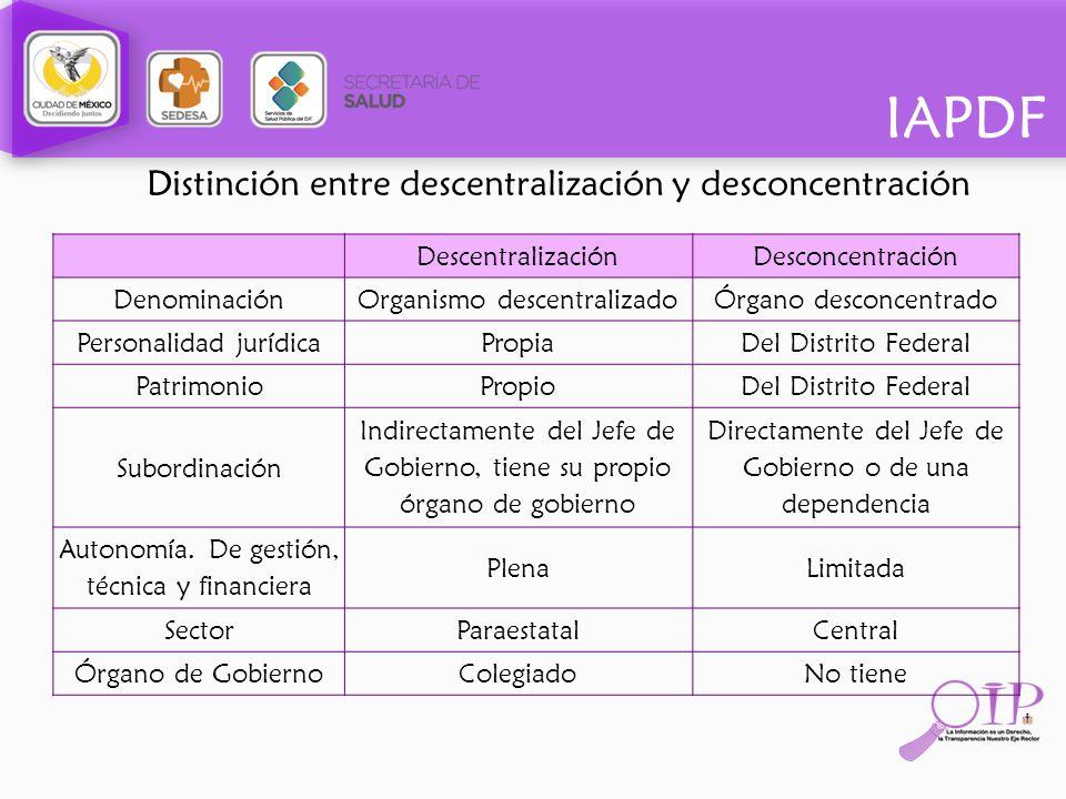 IAPDF Distinción entre descentralización y desconcentración DescentralizaciónDesconcentración DenominaciónOrganismo descentralizadoÓrgano desconcentra