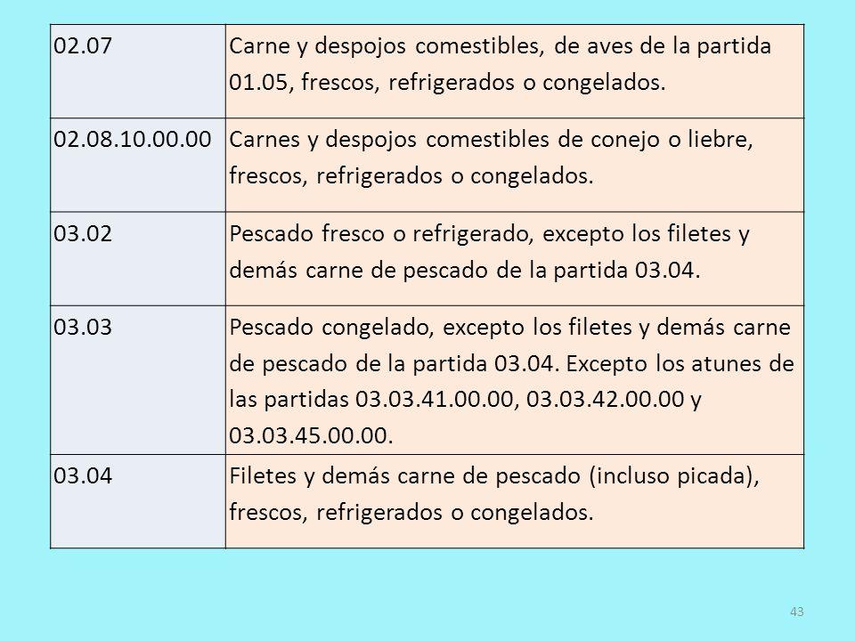 02.07 Carne y despojos comestibles, de aves de la partida 01.05, frescos, refrigerados o congelados. 02.08.10.00.00 Carnes y despojos comestibles de c