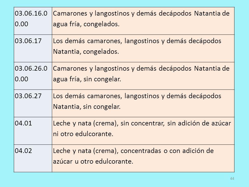 03.06.16.0 0.00 Camarones y langostinos y demás decápodos Natantia de agua fría, congelados. 03.06.17 Los demás camarones, langostinos y demás decápod