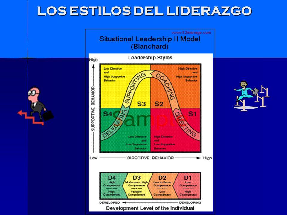 Liderazgo Situacional El Nivel de desarrollo del seguidor ante una situación específica define el estilo que el Líder debe utilizar.