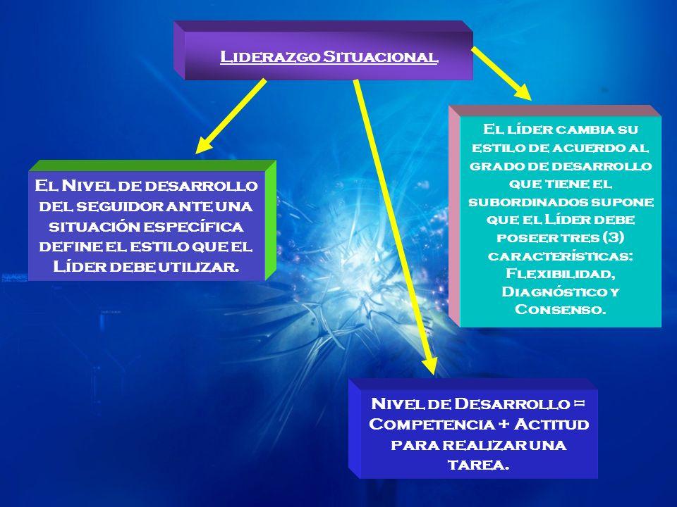 Liderazgo Situacional Dirigir Persuadir Participar Delegar Los cuatros estilos básicos del Liderazgo situacional son: