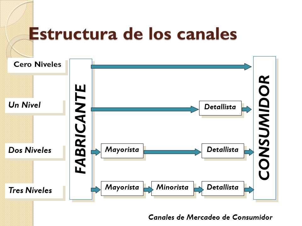 Estructura de los canales Cero Niveles Tres Niveles Dos Niveles Un Nivel FABRICANTE CONSUMIDOR Mayorista Minorista Detallista Mayorista Detallista Can
