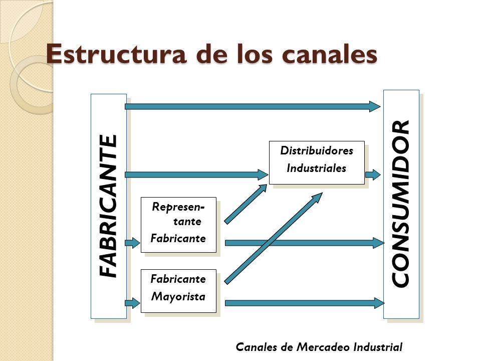 Estructura de los canales FABRICANTE CONSUMIDOR Fabricante Mayorista Fabricante Mayorista Represen- tante Fabricante Represen- tante Fabricante Distri