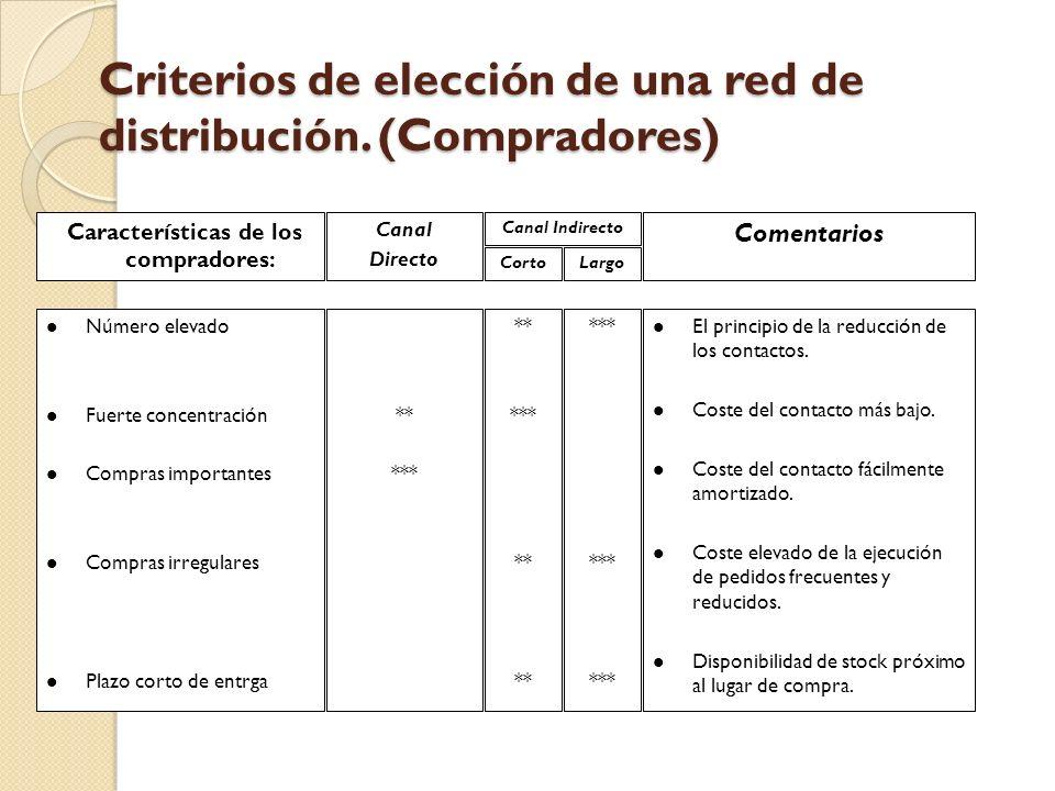 Criterios de elección de una red de distribución. (Compradores) Características de los compradores: Canal Directo Canal Indirecto CortoLargo Comentari