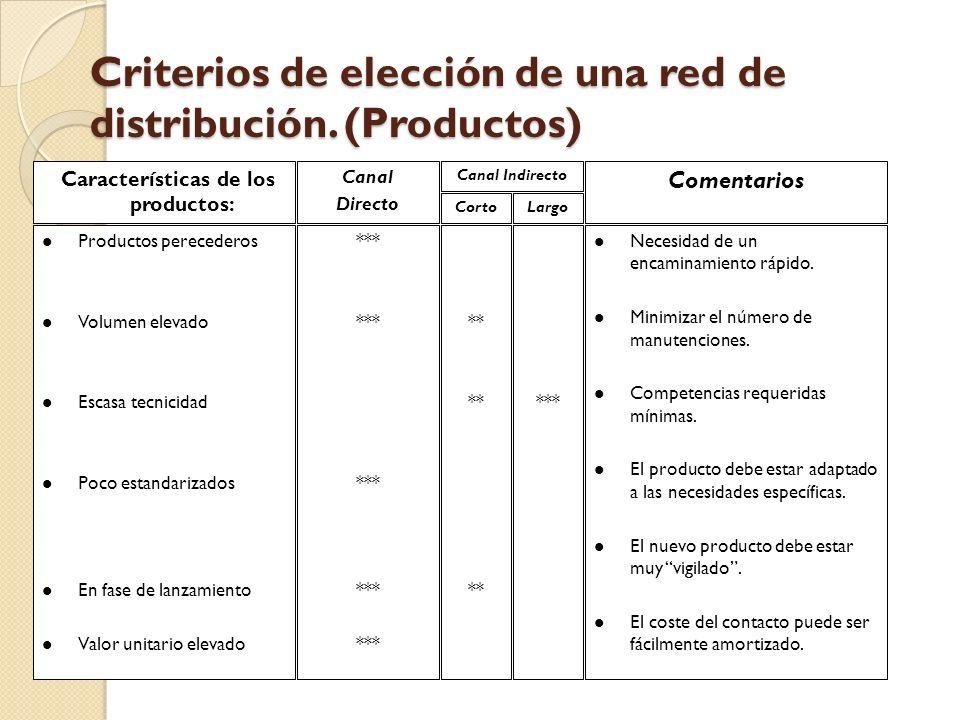 Criterios de elección de una red de distribución. (Productos) Características de los productos: Canal Directo Canal Indirecto CortoLargo Comentarios l