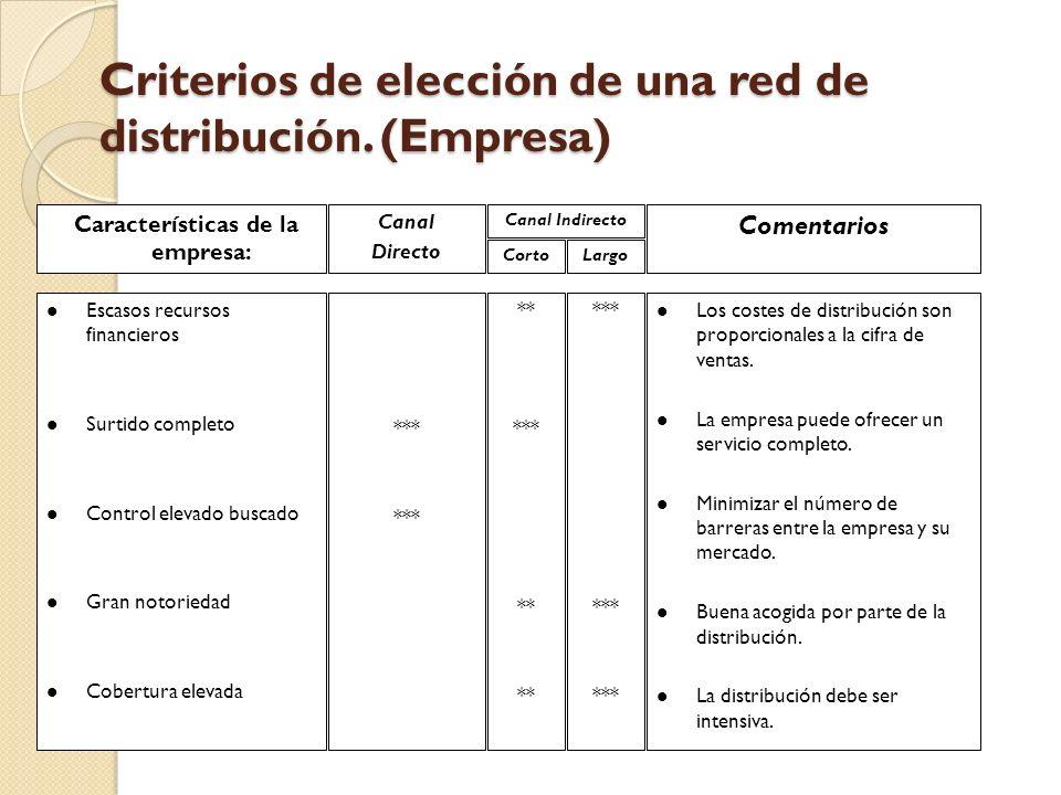 Criterios de elección de una red de distribución. (Empresa) Características de la empresa: Canal Directo Canal Indirecto CortoLargo Comentarios l Esca