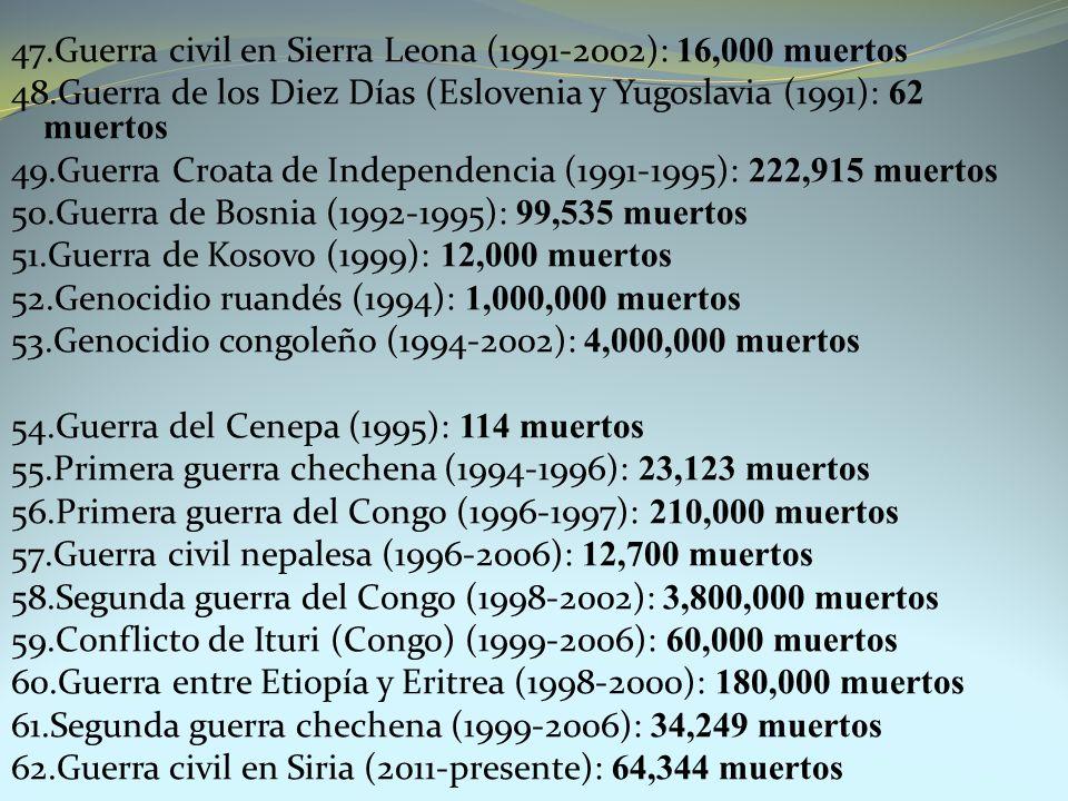 47.Guerra civil en Sierra Leona (1991-2002): 16,000 muertos 48.Guerra de los Diez Días (Eslovenia y Yugoslavia (1991): 62 muertos 49.Guerra Croata de