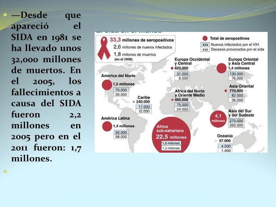 Desde que apareció el SIDA en 1981 se ha llevado unos 32,000 millones de muertos. En el 2005, los fallecimientos a causa del SIDA fueron 2,2 millones