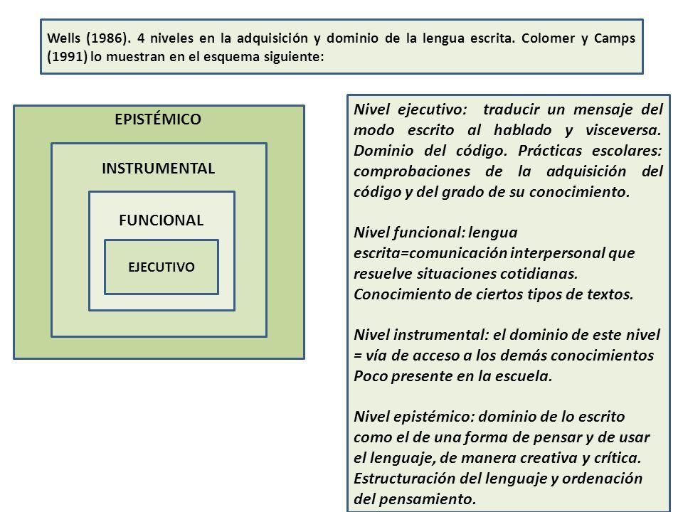Wells (1986).4 niveles en la adquisición y dominio de la lengua escrita.