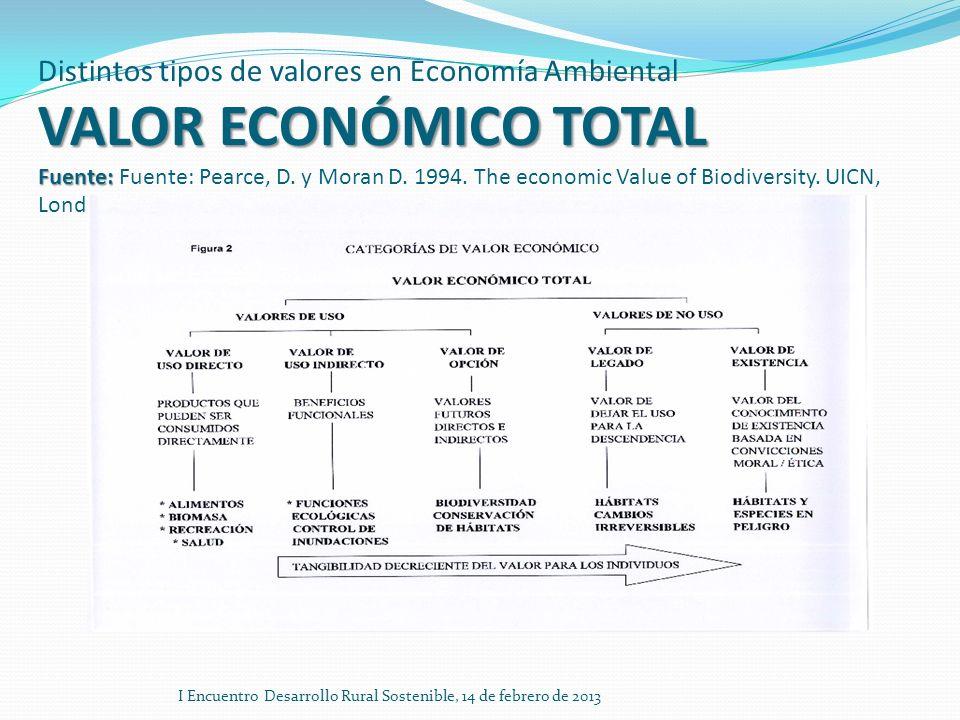 VALOR ECONÓMICO TOTAL Fuente: Distintos tipos de valores en Economía Ambiental VALOR ECONÓMICO TOTAL Fuente: Fuente: Pearce, D. y Moran D. 1994. The e