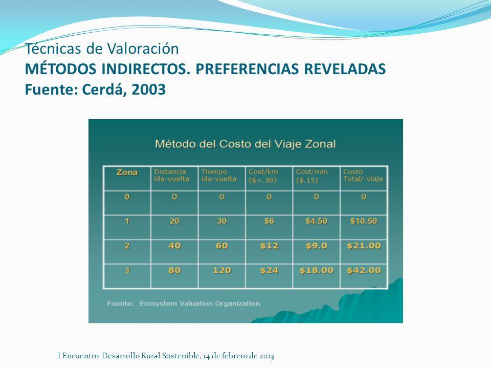 Técnicas de Valoración MÉTODOS INDIRECTOS. PREFERENCIAS REVELADAS Fuente: Cerdá, 2003 I Encuentro Desarrollo Rural Sostenible, 14 de febrero de 2013