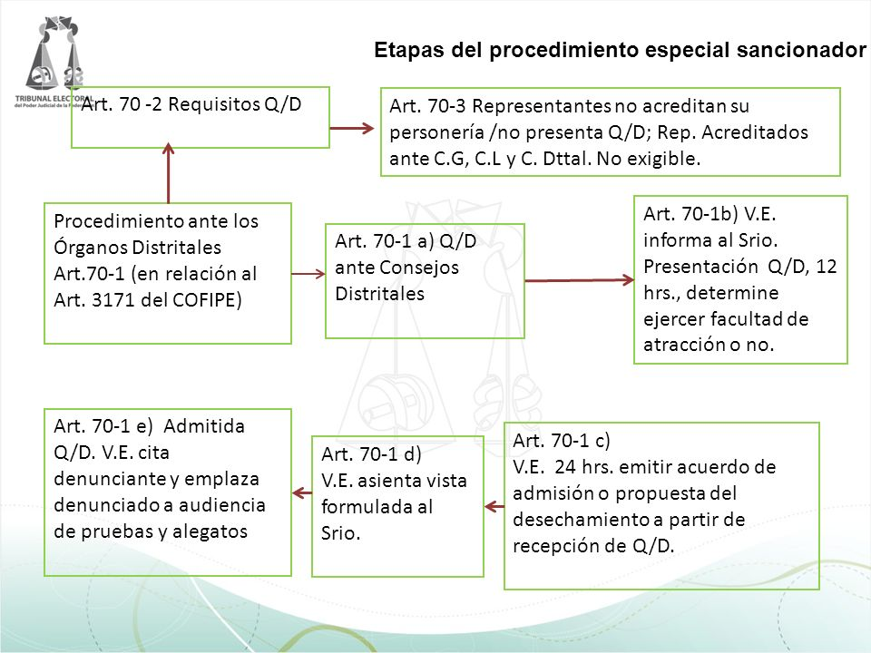 Art. 70 -2 Requisitos Q/D Art. 70-3 Representantes no acreditan su personería /no presenta Q/D; Rep. Acreditados ante C.G, C.L y C. Dttal. No exigible