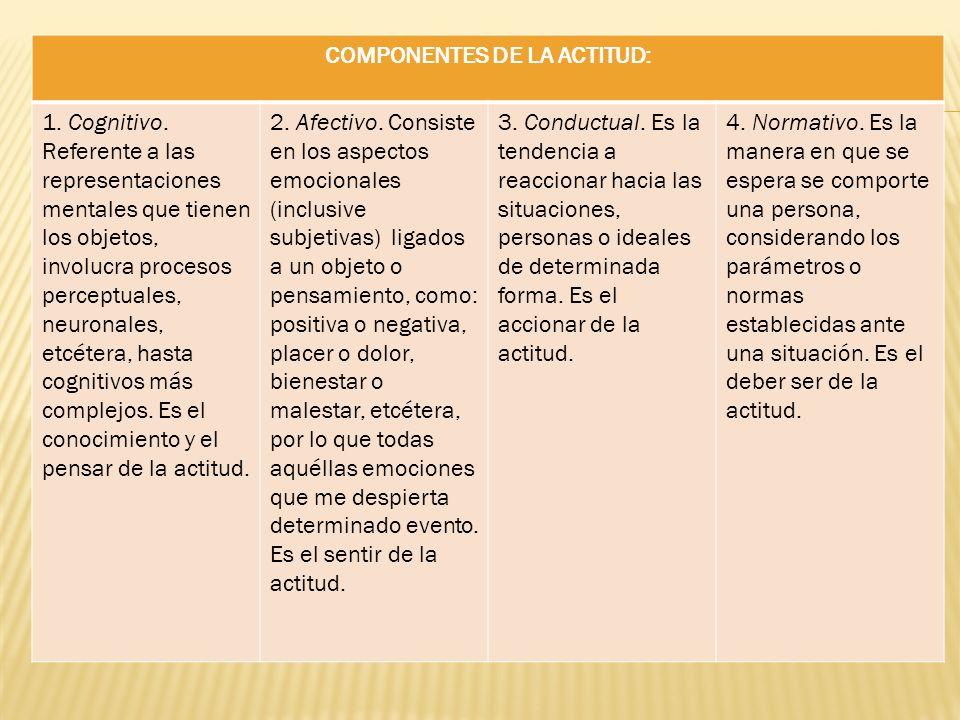COMPONENTES DE LA ACTITUD: 1. Cognitivo. Referente a las representaciones mentales que tienen los objetos, involucra procesos perceptuales, neuronales