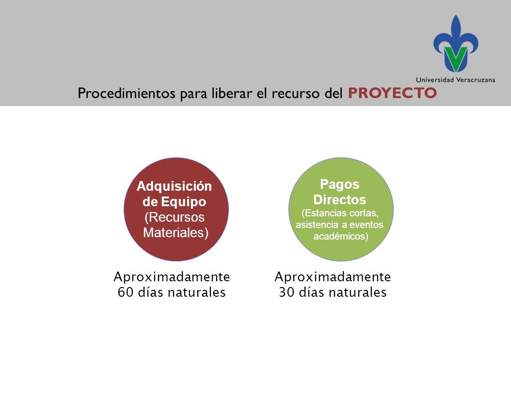 Adquisición de Equipo (Recursos Materiales) Pagos Directos (Estancias cortas, asistencia a eventos académicos) Aproximadamente 60 días naturales Aproximadamente 30 días naturales Procedimientos para liberar el recurso del PROYECTO