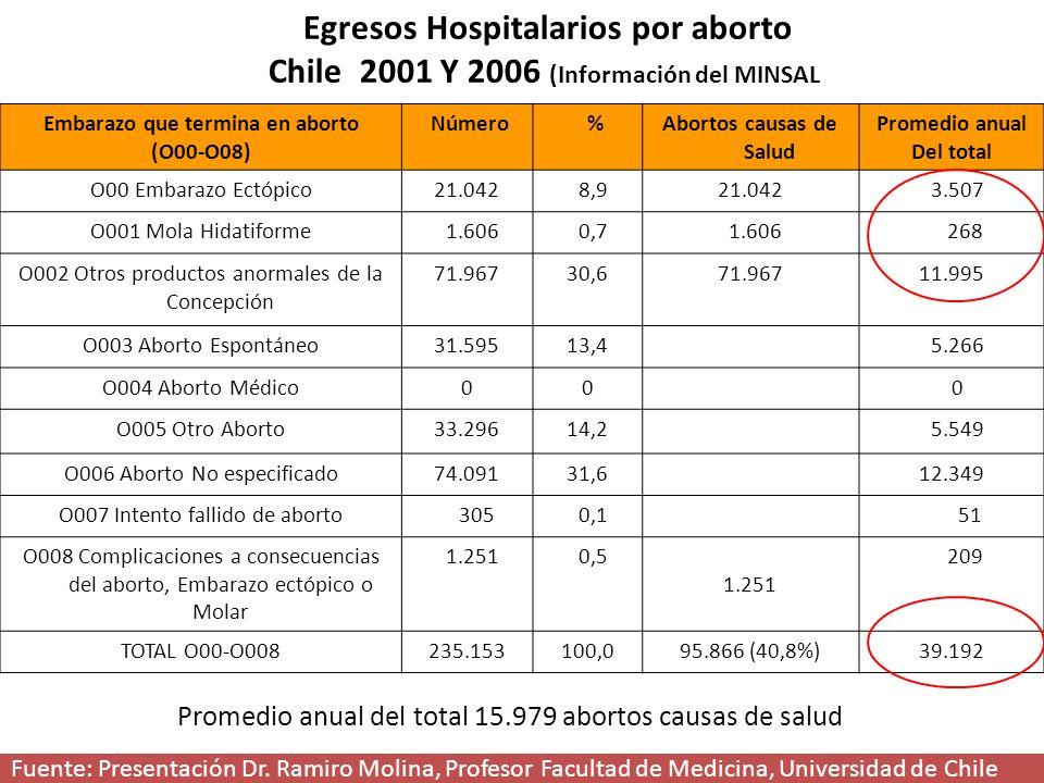 Egresos Hospitalarios por aborto Chile 2001 Y 2006 (Información del MINSAL) Embarazo que termina en aborto (O00-O08) Número %Abortos causas de Salud Promedio anual Del total O00 Embarazo Ectópico21.042 8,921.042 3.507 O001 Mola Hidatiforme 1.606 0,7 1.606 268 O002 Otros productos anormales de la Concepción 71.96730,671.96711.995 O003 Aborto Espontáneo31.59513,4 5.266 O004 Aborto Médico00 0 O005 Otro Aborto33.29614,2 5.549 O006 Aborto No especificado74.09131,612.349 O007 Intento fallido de aborto 305 0,1 51 O008 Complicaciones a consecuencias del aborto, Embarazo ectópico o Molar 1.251 0,5 1.251 209 TOTAL O00-O008235.153100,095.866 (40,8%)39.192 Fuente: Presentación Dr.