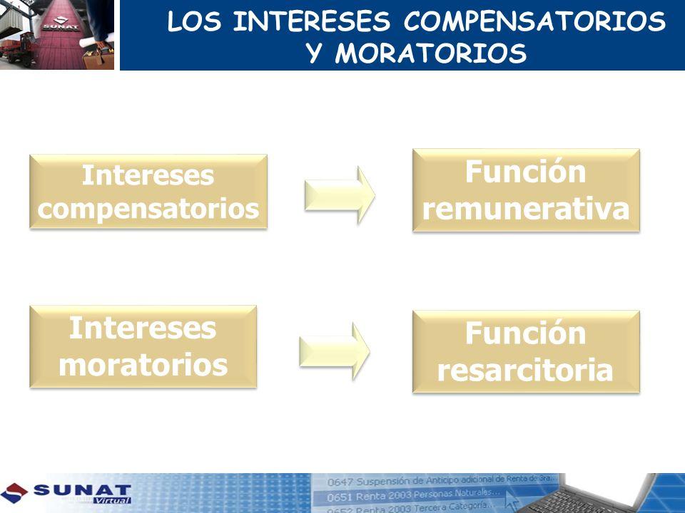 LOS INTERESES COMPENSATORIOS Y MORATORIOS Intereses moratorios Intereses compensatorios Función resarcitoria Función remunerativa