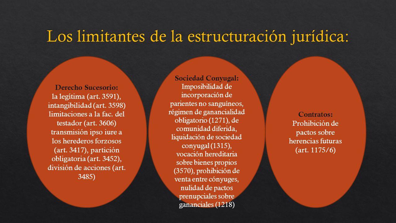 Derecho Sucesorio: la legítima (art.3591), intangibilidad (art.