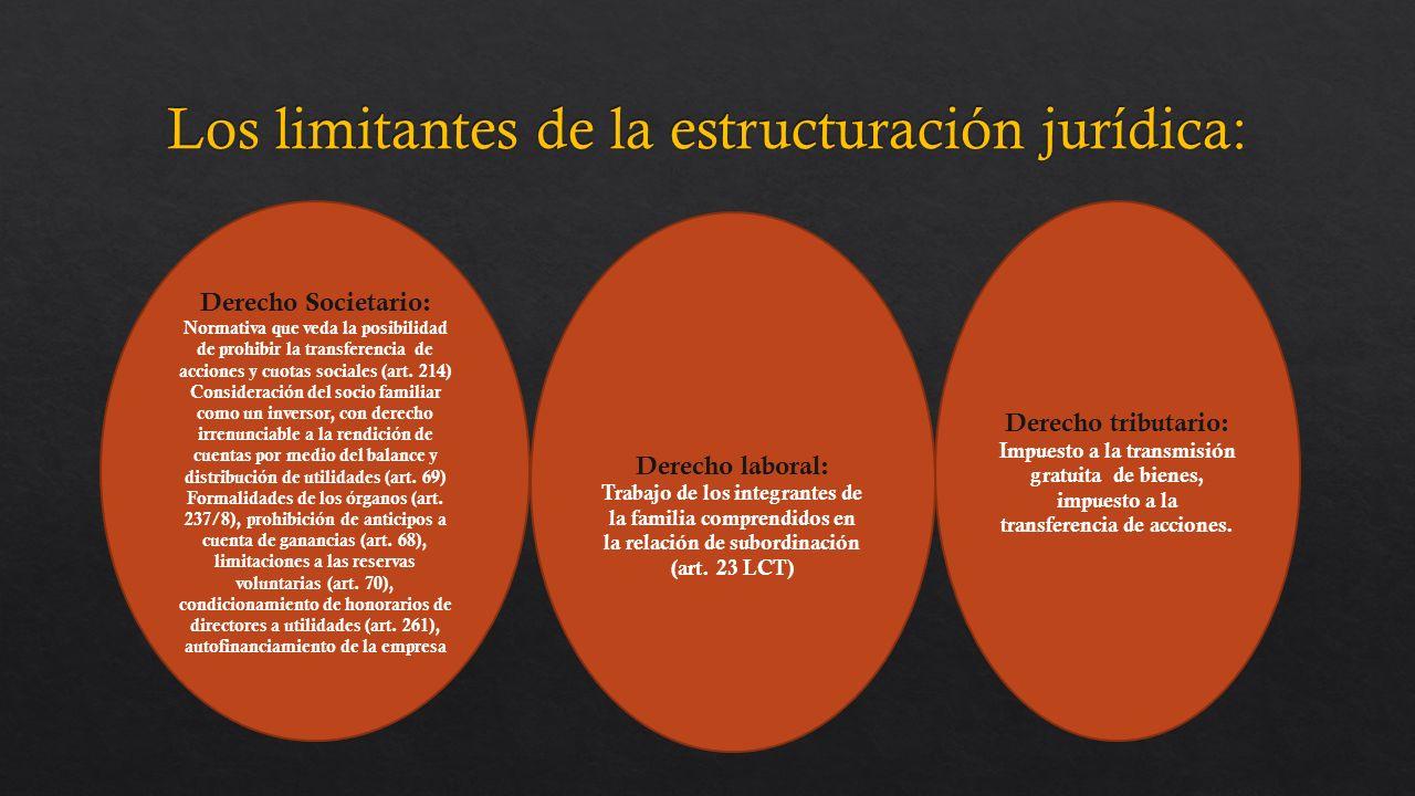 Derecho Societario: Normativa que veda la posibilidad de prohibir la transferencia de acciones y cuotas sociales (art.