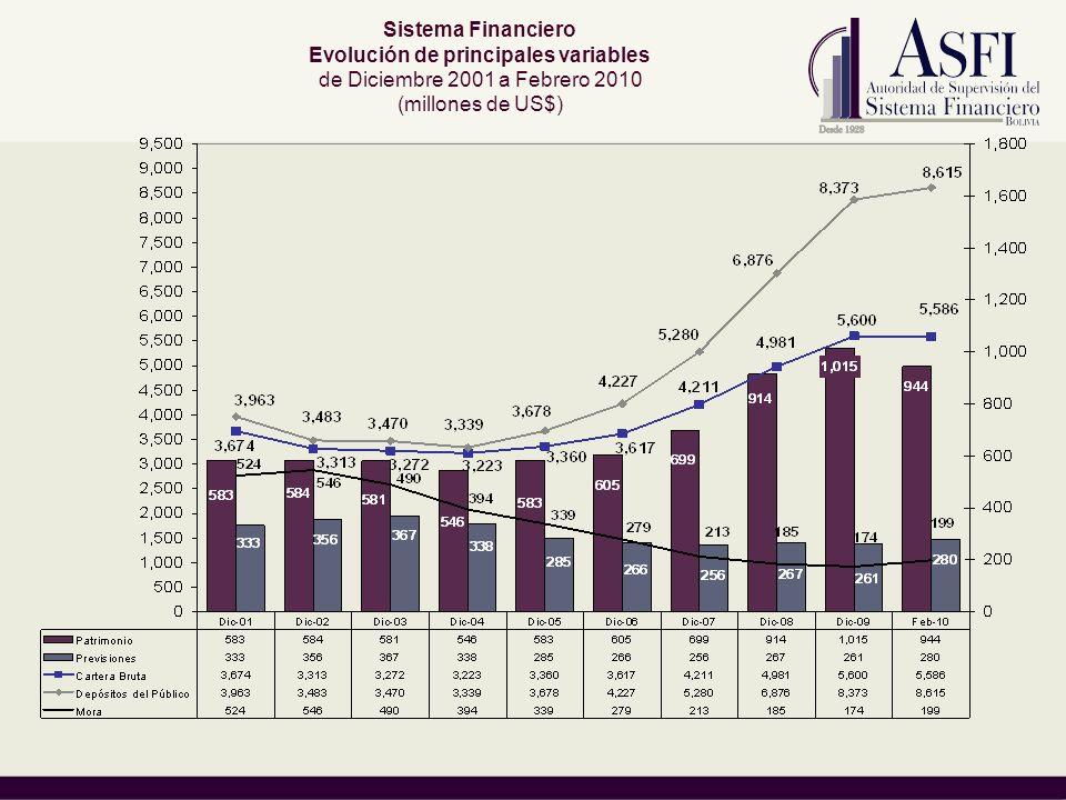 Sistema Financiero Evolución de principales variables de Diciembre 2001 a Febrero 2010 (millones de US$)