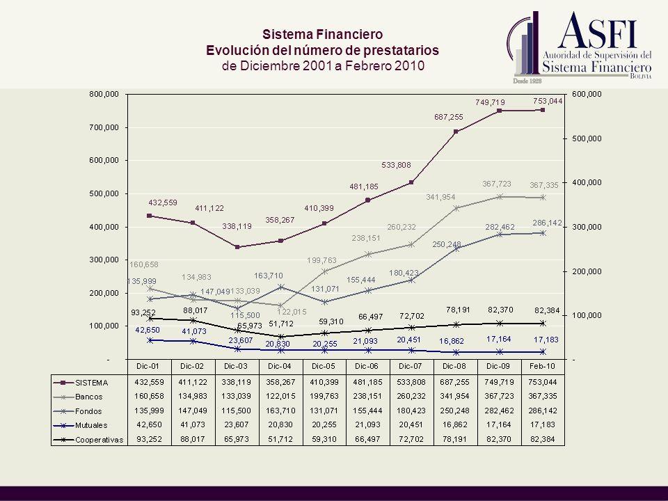 Sistema Financiero Evolución del número de prestatarios de Diciembre 2001 a Febrero 2010