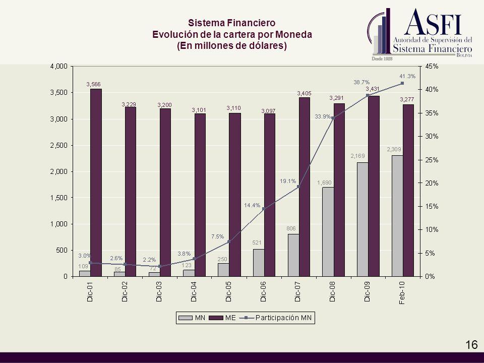 Sistema Financiero Evolución de la cartera por Moneda (En millones de dólares) 16