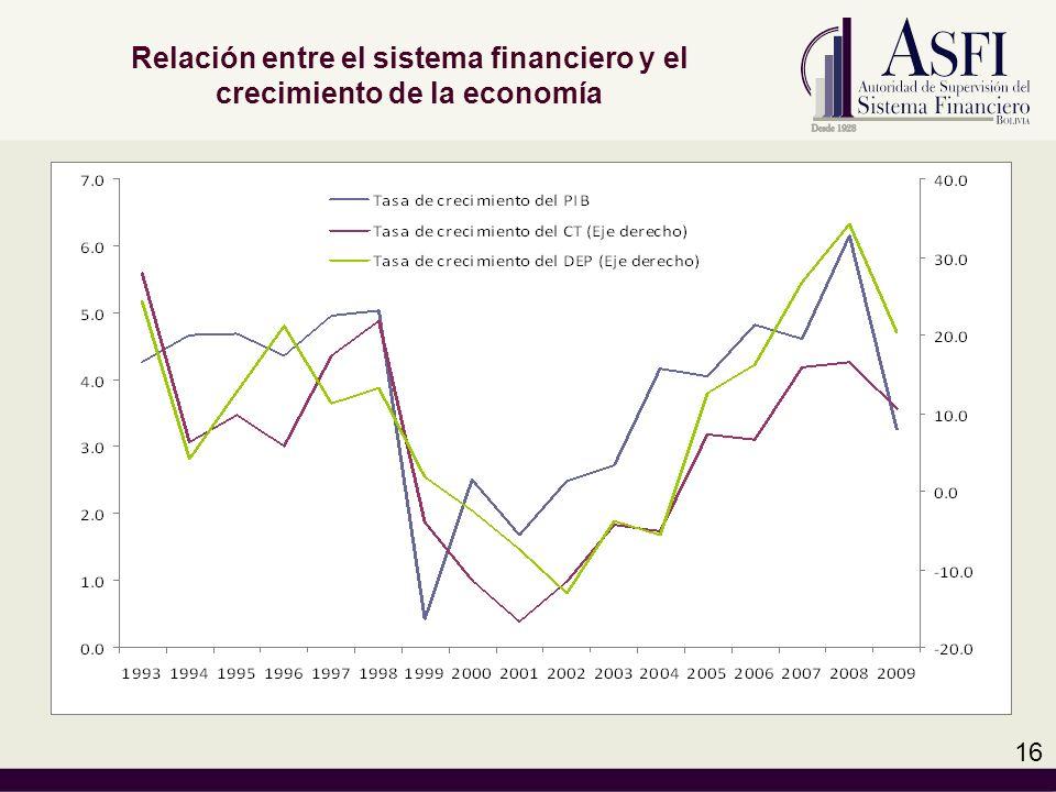 Relación entre el sistema financiero y el crecimiento de la economía 16