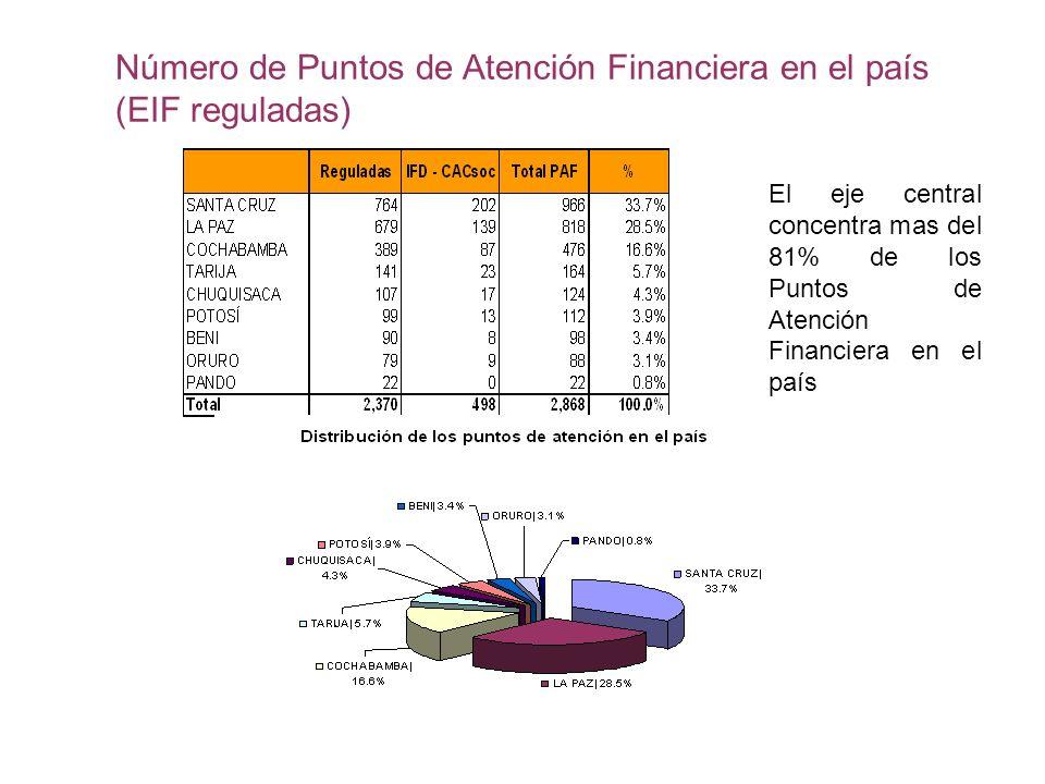Número de Puntos de Atención Financiera en el país (EIF reguladas) El eje central concentra mas del 81% de los Puntos de Atención Financiera en el paí