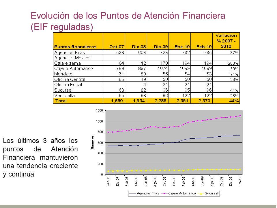 Evolución de los Puntos de Atención Financiera (EIF reguladas) Los últimos 3 años los puntos de Atención Financiera mantuvieron una tendencia crecient