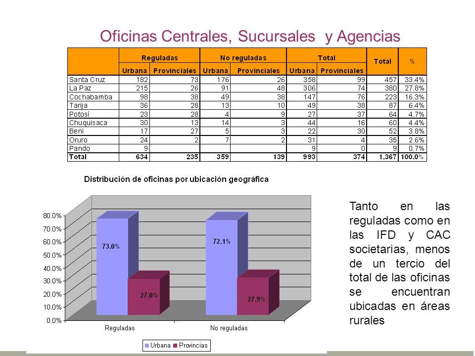 Oficinas Centrales, Sucursales y Agencias Tanto en las reguladas como en las IFD y CAC societarias, menos de un tercio del total de las oficinas se en