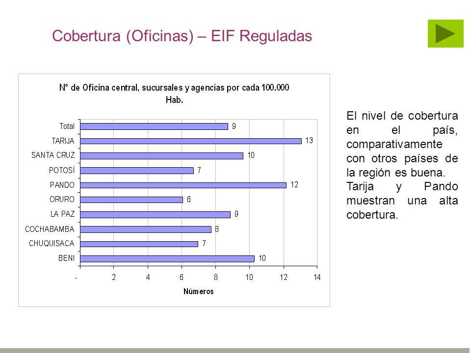 Cobertura (Oficinas) – EIF Reguladas El nivel de cobertura en el país, comparativamente con otros países de la región es buena. Tarija y Pando muestra