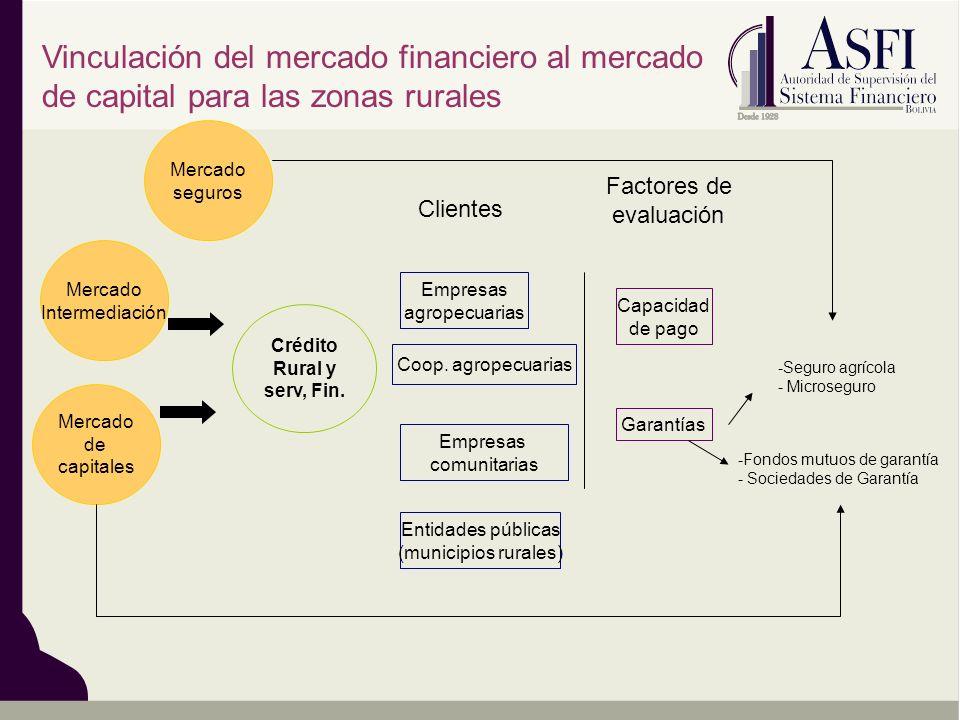 Vinculación del mercado financiero al mercado de capital para las zonas rurales Crédito Rural y serv, Fin. Empresas agropecuarias Coop. agropecuarias