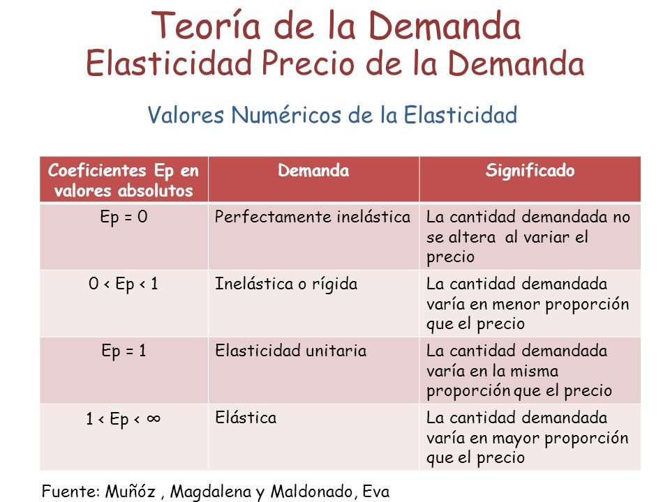 Teoría de la Demanda Elasticidad Precio de la Demanda Valores Numéricos de la Elasticidad Coeficientes Ep en valores absolutos DemandaSignificado Ep = 0Perfectamente inelásticaLa cantidad demandada no se altera al variar el precio 0 < Ep < 1Inelástica o rígidaLa cantidad demandada varía en menor proporción que el precio Ep = 1Elasticidad unitariaLa cantidad demandada varía en la misma proporción que el precio 1 < Ep < ElásticaLa cantidad demandada varía en mayor proporción que el precio Fuente: Muñóz, Magdalena y Maldonado, Eva