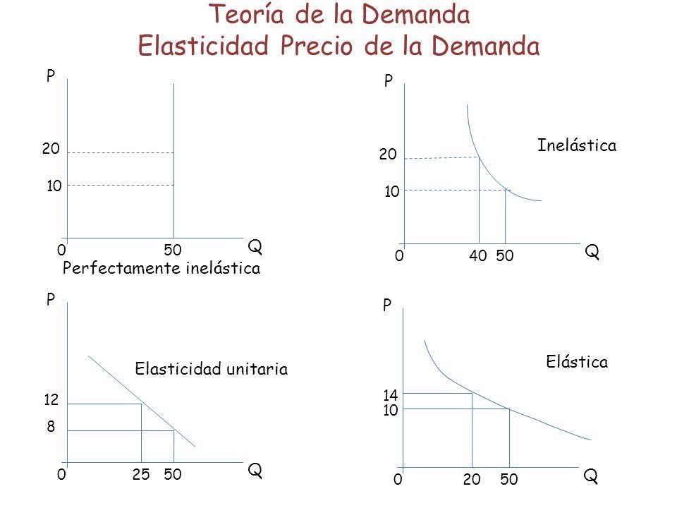 Teoría de la Demanda Elasticidad Precio de la Demanda 050 P Q 20 10 0 P Q 20 10 5040 050 P Q 12 8 050 P Q 14 10 25 20 Perfectamente inelástica Elástica Inelástica Elasticidad unitaria