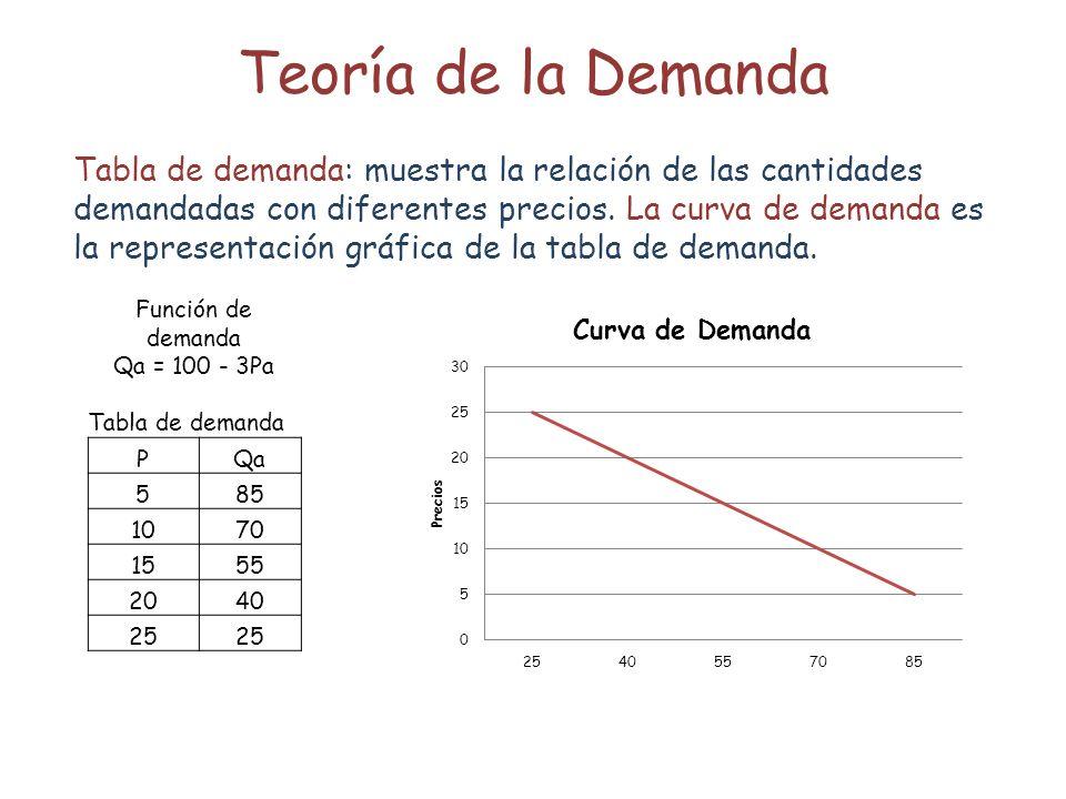Teoría de la Demanda Tabla de demanda: muestra la relación de las cantidades demandadas con diferentes precios. La curva de demanda es la representaci