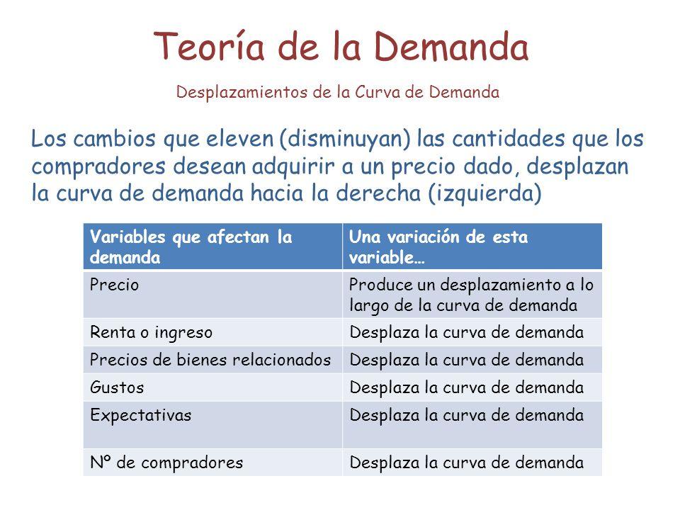 Teoría de la Demanda Desplazamientos de la Curva de Demanda Los cambios que eleven (disminuyan) las cantidades que los compradores desean adquirir a u
