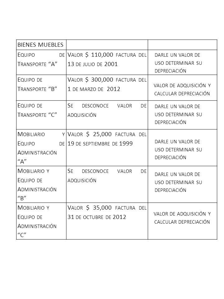 BIENES MUEBLES E QUIPO DE T RANSPORTE A V ALOR $ 110,000 FACTURA DEL 13 DE JULIO DE 2001 E QUIPO DE T RANSPORTE B V ALOR $ 300,000 FACTURA DEL 1 DE MARZO DE 2012 E QUIPO DE T RANSPORTE C S E DESCONOCE VALOR DE ADQUISICIÓN M OBILIARIO Y E QUIPO DE A DMINISTRACIÓN A V ALOR $ 25,000 FACTURA DEL 19 DE SEPTIEMBRE DE 1999 M OBILIARIO Y E QUIPO DE A DMINISTRACIÓN B S E DESCONOCE VALOR DE ADQUISICIÓN M OBILIARIO Y E QUIPO DE A DMINISTRACIÓN C V ALOR $ 35,000 FACTURA DEL 31 DE OCTUBRE DE 2012 DARLE UN VALOR DE USO DETERMINAR SU DEPRECIACIÓN VALOR DE ADQUISICIÓN Y CALCULAR DEPRECIACIÓN DARLE UN VALOR DE USO DETERMINAR SU DEPRECIACIÓN VALOR DE ADQUISICIÓN Y CALCULAR DEPRECIACIÓN